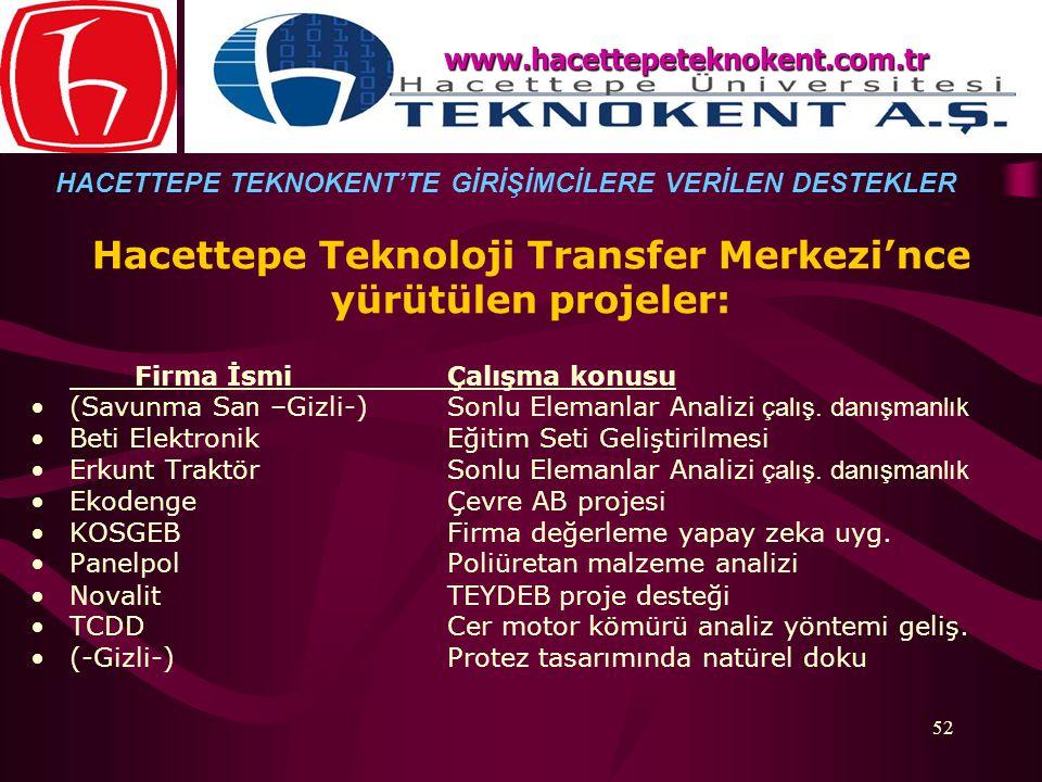 52 Hacettepe Teknoloji Transfer Merkezi'nce yürütülen projeler: Firma İsmi Çalışma konusu (Savunma Sa n –Gizli-) Sonlu Elemanlar Analizi çalış. danışm