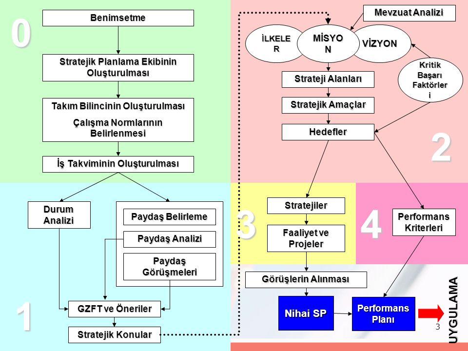 3 Benimsetme Stratejik Planlama Ekibinin Oluşturulması Takım Bilincinin Oluşturulması Çalışma Normlarının Belirlenmesi Durum Analizi Paydaş Belirleme