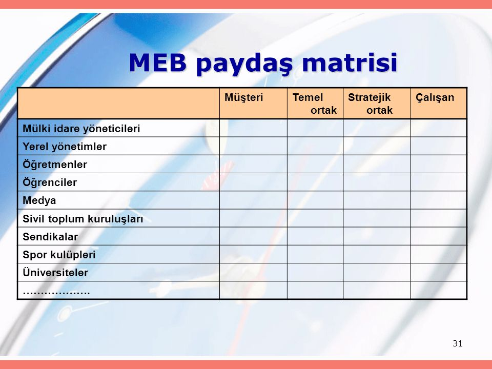 31 MEB paydaş matrisi MüşteriTemel ortak Stratejik ortak Çalışan Mülki idare yöneticileri Yerel yönetimler Öğretmenler Öğrenciler Medya Sivil toplum k