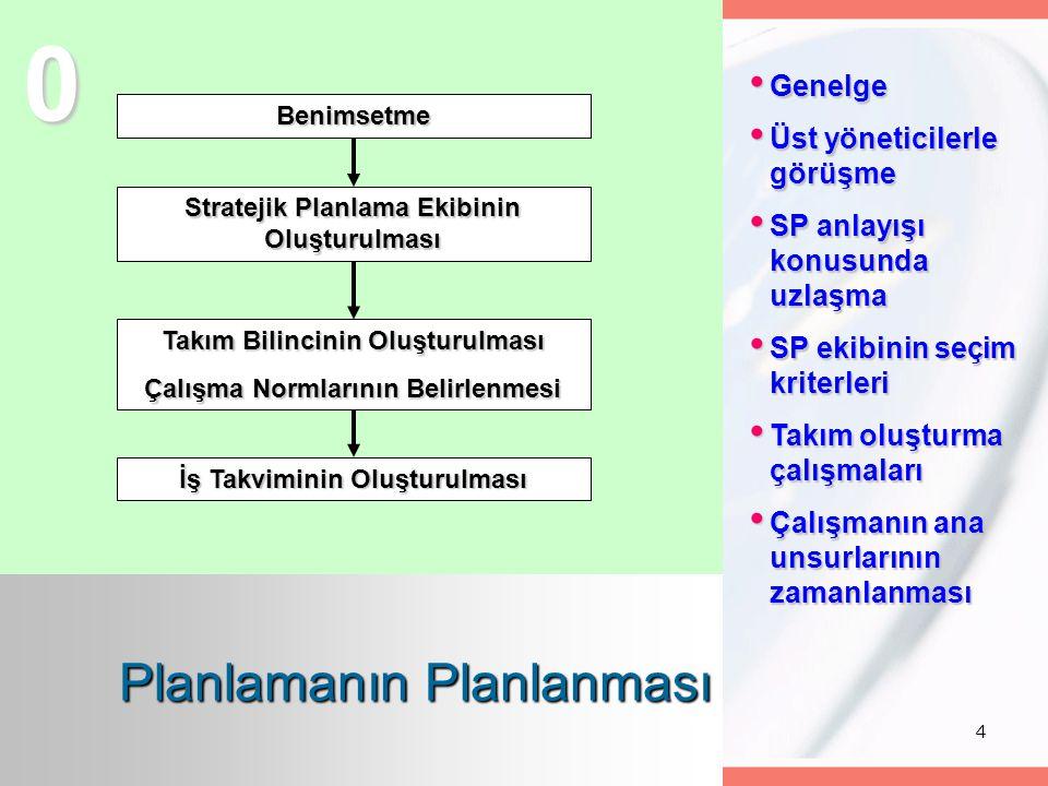 4 Benimsetme Stratejik Planlama Ekibinin Oluşturulması Takım Bilincinin Oluşturulması Çalışma Normlarının Belirlenmesi İş Takviminin Oluşturulması 0 G