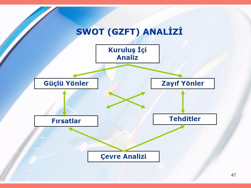 47 SWOT (GZFT) ANALİZİ Kuruluş İçi Analiz Güçlü YönlerZayıf Yönler Fırsatlar Tehditler Çevre Analizi
