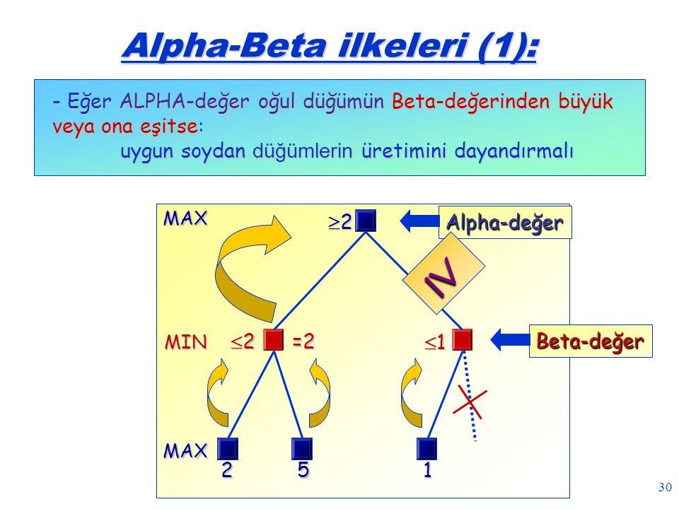 30 Alpha-Beta ilkeleri (1): - Eğer ALPHA-değer oğul düğümün Beta-değerinden büyük veya ona eşitse: uygun soydan düğümlerin üretimini dayandırmalı MIN