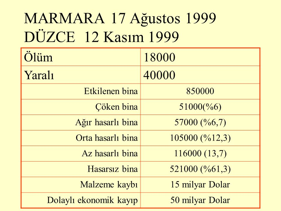 MARMARA 17 Ağustos 1999 DÜZCE 12 Kasım 1999 Ölüm18000 Yaralı40000 Etkilenen bina850000 Çöken bina51000(%6) Ağır hasarlı bina57000 (%6,7) Orta hasarlı bina105000 (%12,3) Az hasarlı bina116000 (13,7) Hasarsız bina521000 (%61,3) Malzeme kaybı15 milyar Dolar Dolaylı ekonomik kayıp50 milyar Dolar