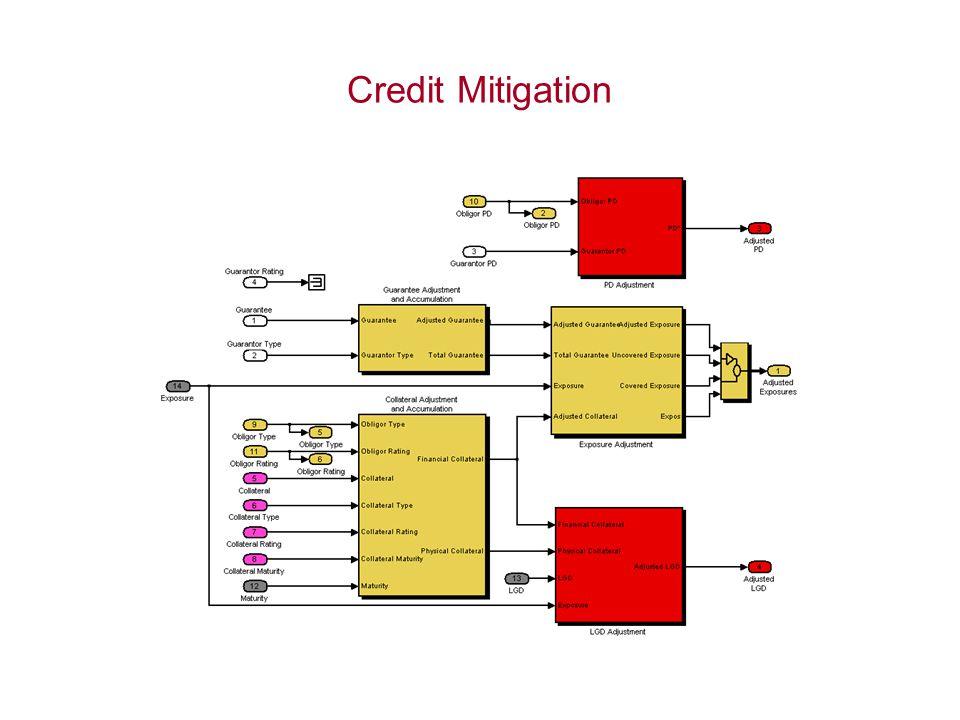 Credit Mitigation