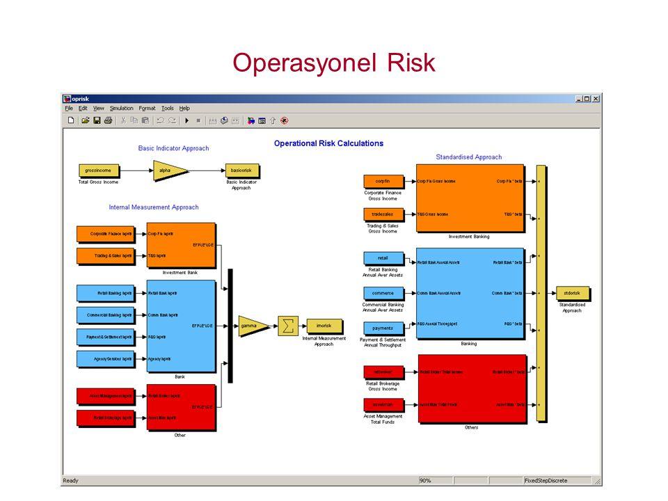Operasyonel Risk