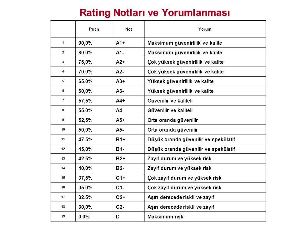 PuanNotYorum 1 90,0%A1+ Maksimum g ü venirlilik ve kalite 2 80,0%A1- Maksimum g ü venirlilik ve kalite 3 75,0%A2+ Ç ok y ü ksek g ü venirlilik ve kali