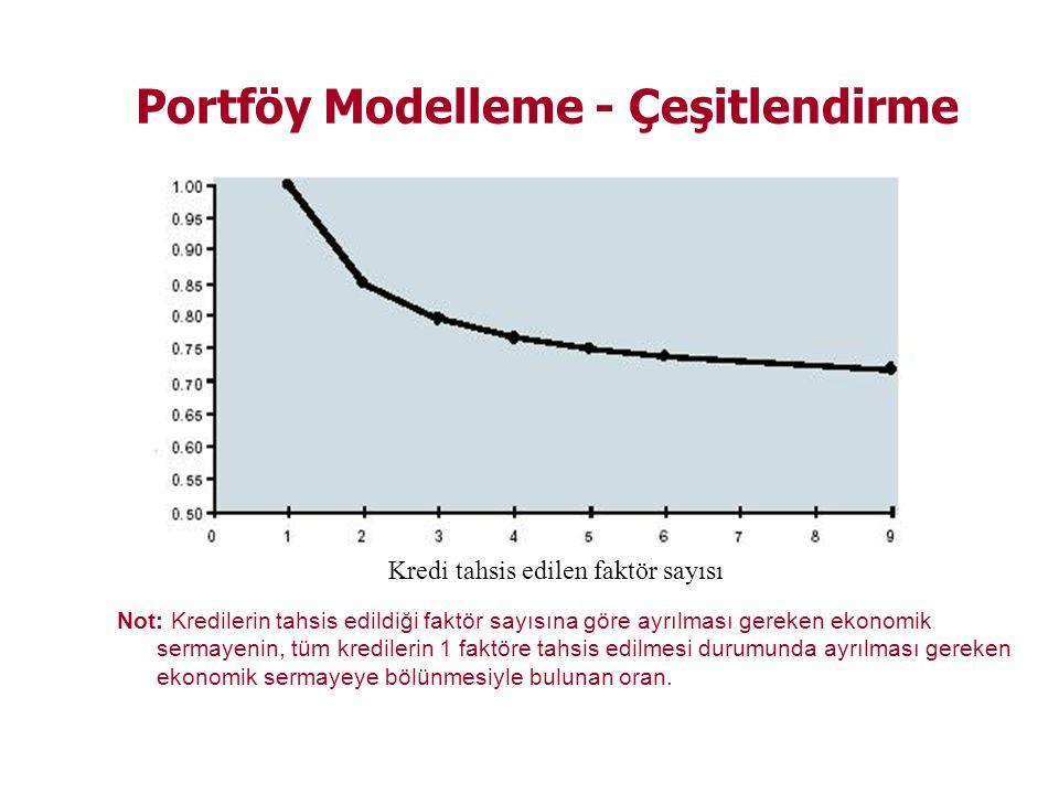 Portföy Modelleme - Çeşitlendirme Kredi tahsis edilen faktör sayısı Not: Kredilerin tahsis edildiği faktör sayısına göre ayrılması gereken ekonomik sermayenin, tüm kredilerin 1 faktöre tahsis edilmesi durumunda ayrılması gereken ekonomik sermayeye bölünmesiyle bulunan oran.
