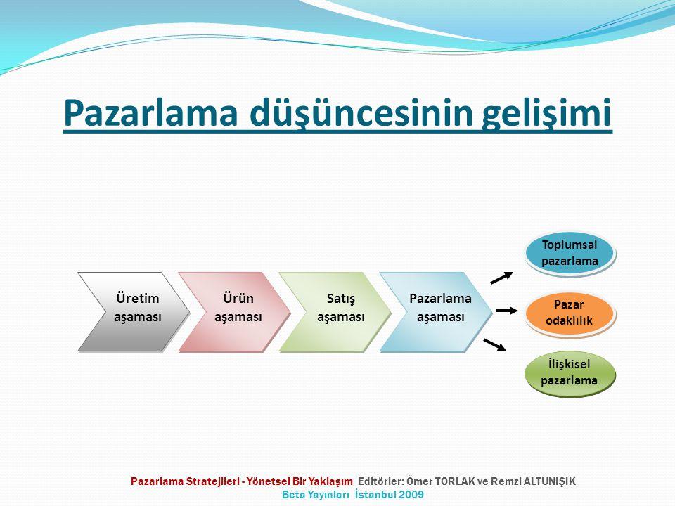Pazarlama düşüncesinin gelişimi Üretim aşaması Ürün aşaması Satış aşaması Pazarlama aşaması Toplumsal pazarlama İlişkisel pazarlama Pazar odaklılık Pazarlama Stratejileri - Yönetsel Bir Yaklaşım Editörler: Ömer TORLAK ve Remzi ALTUNIŞIK Beta Yayınları İstanbul 2009