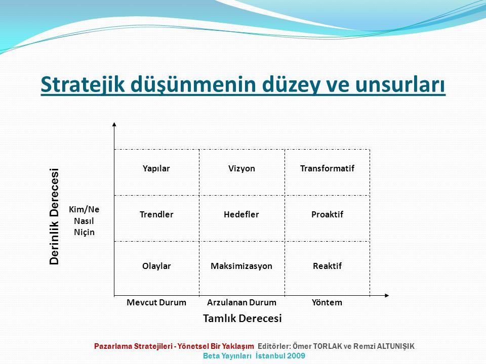 Stratejik düşünmenin düzey ve unsurları Mevcut DurumArzulanan DurumYöntem Yapılar Trendler Olaylar Vizyon Hedefler Transformatif Proaktif Maksimizasyo