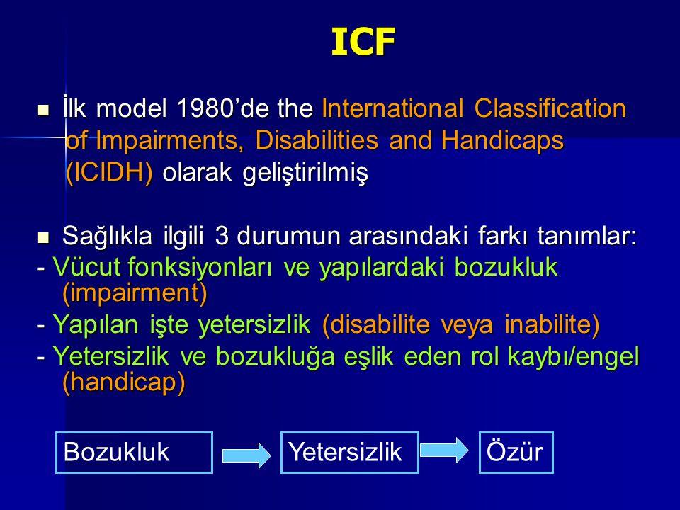 ICF ICF İlk model 1980'de the International Classification İlk model 1980'de the International Classification of Impairments, Disabilities and Handicaps of Impairments, Disabilities and Handicaps (ICIDH) olarak geliştirilmiş (ICIDH) olarak geliştirilmiş Sağlıkla ilgili 3 durumun arasındaki farkı tanımlar: Sağlıkla ilgili 3 durumun arasındaki farkı tanımlar: - Vücut fonksiyonları ve yapılardaki bozukluk (impairment) - Yapılan işte yetersizlik (disabilite veya inabilite) - Yetersizlik ve bozukluğa eşlik eden rol kaybı/engel (handicap) BozuklukYetersizlikÖzür