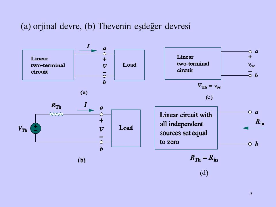 4 Thevenin Teoremi Rth direnç değeri bulunurken iki durum göz önüne alınır: Durum 1 Eğer devre (ağ) bağımlı kaynak içermiyorsa, tüm bağımsız kaynaklar devre dışı bırakılır ve çıkışın sol tarafında kalan eşdeğer direnç hesaplanır.