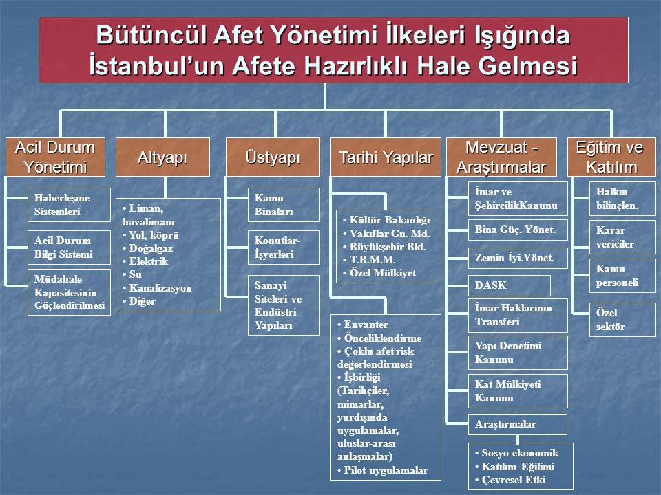 Bütüncül Afet Yönetimi İlkeleri Işığında İstanbul'un Afete Hazırlıklı Hale Gelmesi Acil Durum Yönetimi Haberleşme Sistemleri Acil Durum Bilgi Sistemi