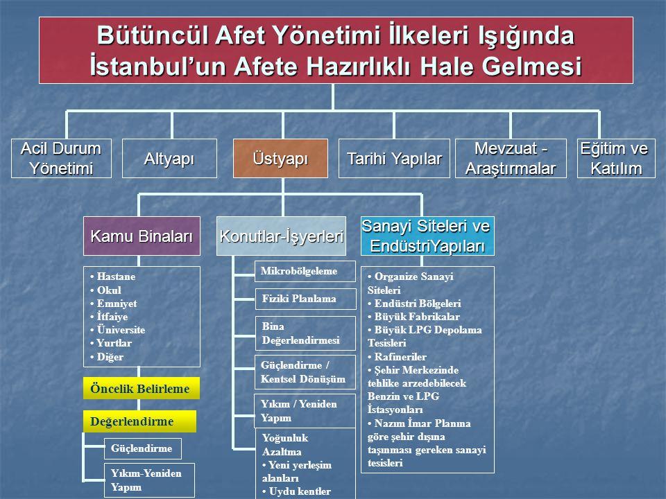 Kamu Binaları Bütüncül Afet Yönetimi İlkeleri Işığında İstanbul'un Afete Hazırlıklı Hale Gelmesi Öncelik Belirleme Yıkım-Yeniden Yapım Güçlendirme Değ