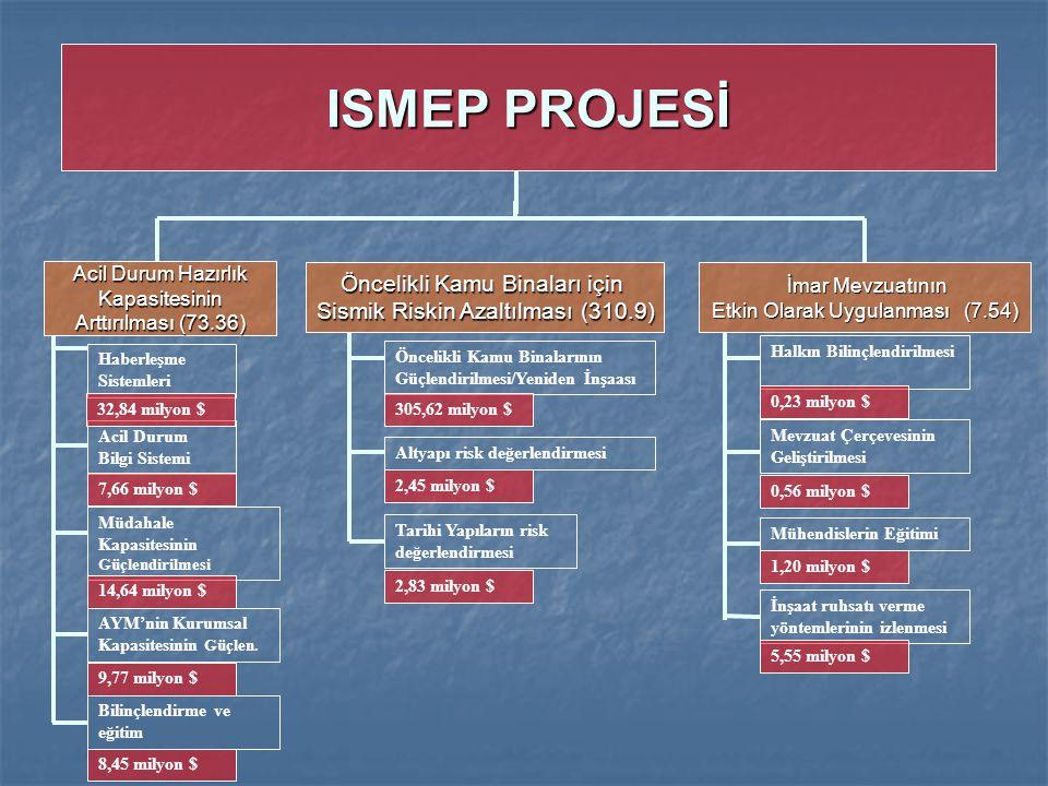 ISMEP PROJESİ Acil Durum Hazırlık Kapasitesinin Arttırılması (73.36) Haberleşme Sistemleri Acil Durum Bilgi Sistemi Müdahale Kapasitesinin Güçlendiril