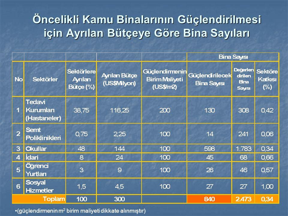 Öncelikli Kamu Binalarının Güçlendirilmesi için Ayrılan Bütçeye Göre Bina Sayıları (güçlendirmenin m 2 birim maliyeti dikkate alınmıştır)