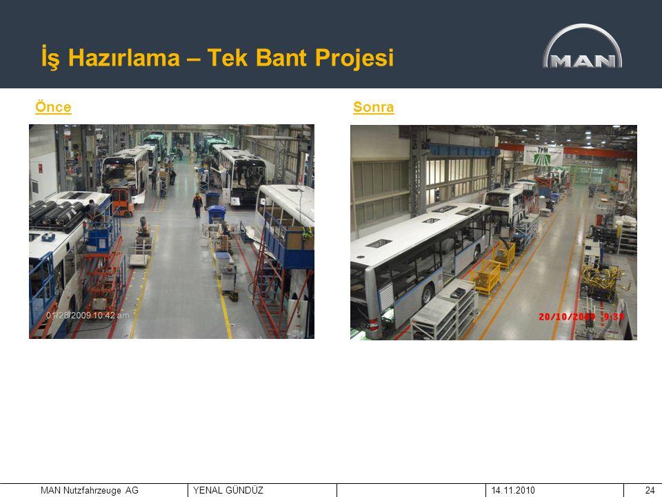 MAN Nutzfahrzeuge AGYENAL GÜNDÜZ14.11.201024 İş Hazırlama – Tek Bant Projesi ÖnceSonra