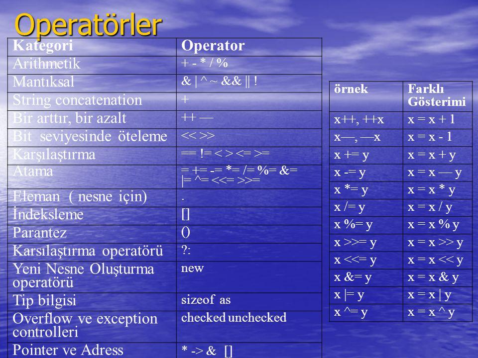 Operatörler KategoriOperator Arithmetik + - * / % Mantıksal & | ^ ~ && || ! String concatenation + Bir arttır, bir azalt ++ — Bit seviyesinde öteleme