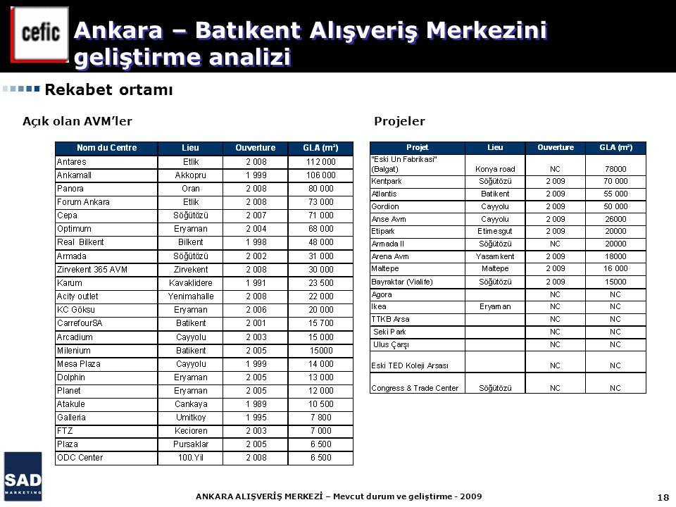 18 ANKARA ALIŞVERİŞ MERKEZİ – Mevcut durum ve geliştirme - 2009 Rekabet ortamı Açık olan AVM'lerProjeler Ankara – Batıkent Alışveriş Merkezini geliştirme analizi