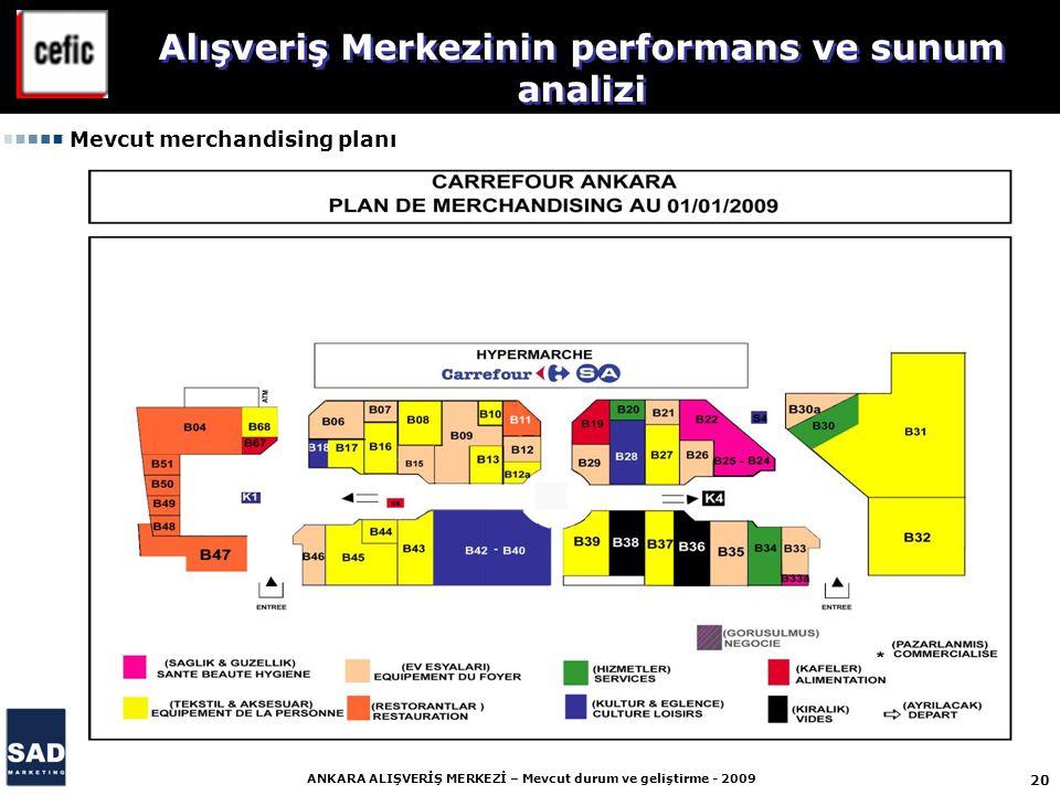 20 ANKARA ALIŞVERİŞ MERKEZİ – Mevcut durum ve geliştirme - 2009 Mevcut merchandising planı Alışveriş Merkezinin performans ve sunum analizi