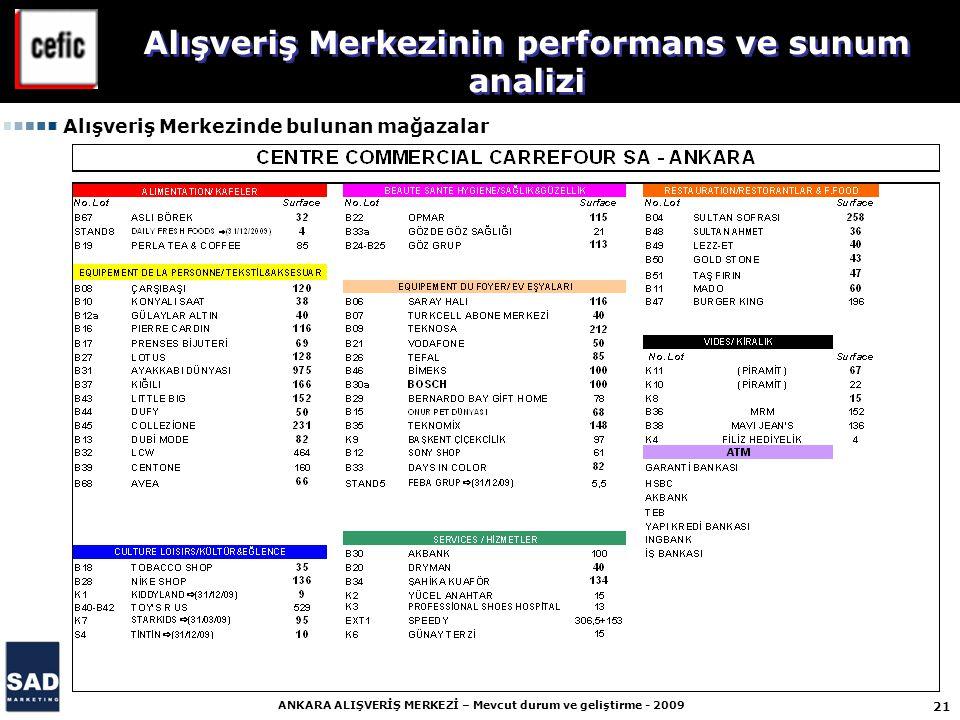 21 ANKARA ALIŞVERİŞ MERKEZİ – Mevcut durum ve geliştirme - 2009 Alışveriş Merkezinde bulunan mağazalar Alışveriş Merkezinin performans ve sunum analizi