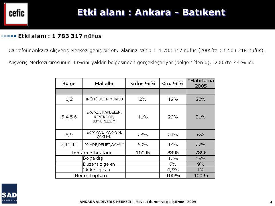 4 ANKARA ALIŞVERİŞ MERKEZİ – Mevcut durum ve geliştirme - 2009 Etki alanı : 1 783 317 nüfus Carrefour Ankara Alışveriş Merkezi geniş bir etki alanına sahip : 1 783 317 nüfus (2005'te : 1 503 218 nüfus).
