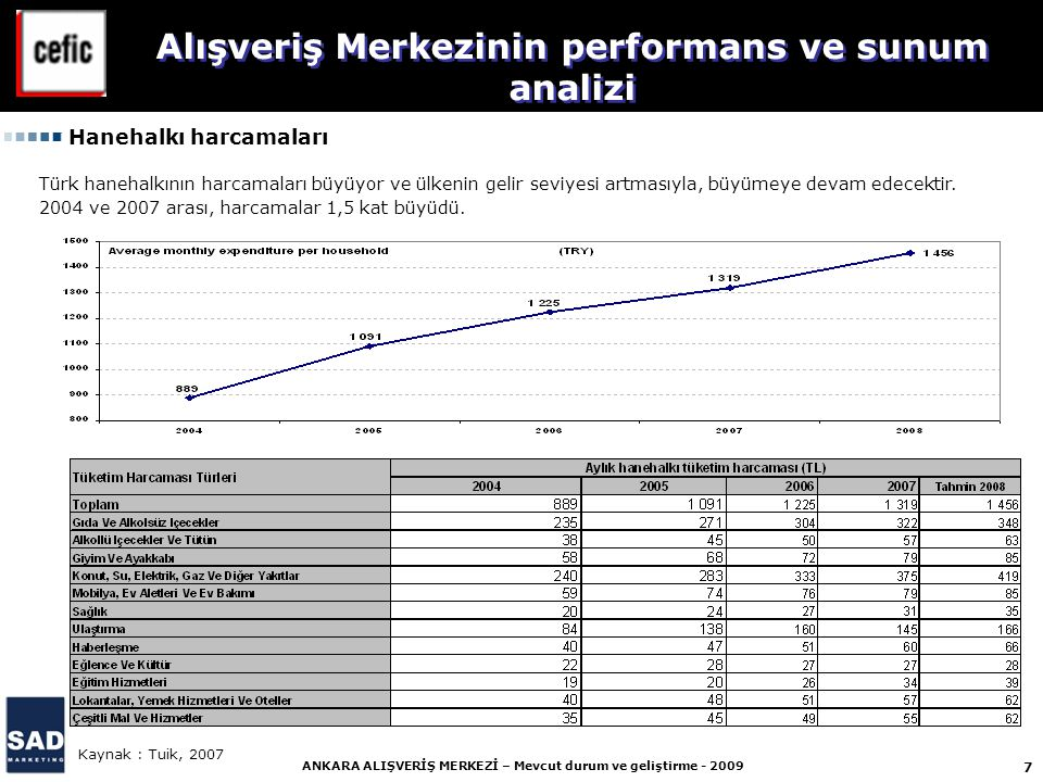 7 ANKARA ALIŞVERİŞ MERKEZİ – Mevcut durum ve geliştirme - 2009 Hanehalkı harcamaları Kaynak : Tuik, 2007 Türk hanehalkının harcamaları büyüyor ve ülkenin gelir seviyesi artmasıyla, büyümeye devam edecektir.