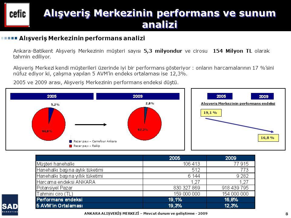 8 ANKARA ALIŞVERİŞ MERKEZİ – Mevcut durum ve geliştirme - 2009 Ankara-Batikent Alışveriş Merkezinin müşteri sayısı 5,3 milyondur ve cirosu 154 Milyon TL olarak tahmin ediliyor.