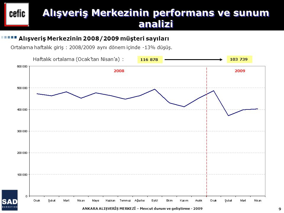 9 ANKARA ALIŞVERİŞ MERKEZİ – Mevcut durum ve geliştirme - 2009 Alışveriş Merkezinin 2008/2009 müşteri sayıları 2008 2009 Ortalama haftalık giriş : 2008/2009 aynı dönem içinde -13% düşüş.
