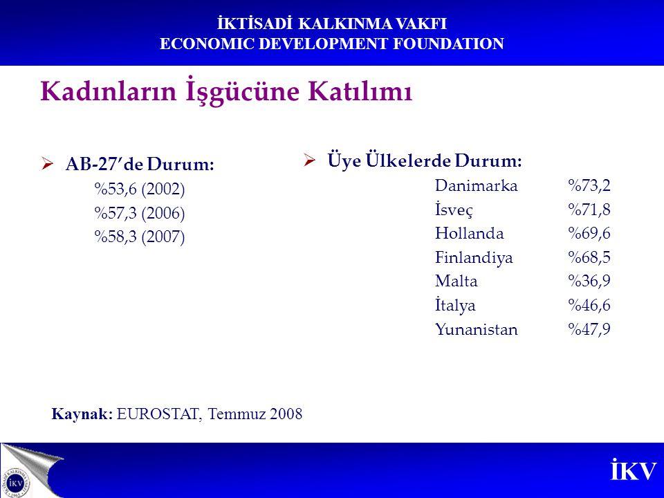 İKV İKTİSADİ KALKINMA VAKFI ECONOMIC DEVELOPMENT FOUNDATION Kadınların İşgücüne Katılımı  Kadın ve erkek istihdam oranları arasındaki farkın en düşük olduğu üye ülkeler  Finlandiya  İsveç  Litvanya  Farkın en fazla olduğu üye ülkeler  Malta  Yunanistan  İtalya  İspanya Kaynak: EUROSTAT, Temmuz 2008