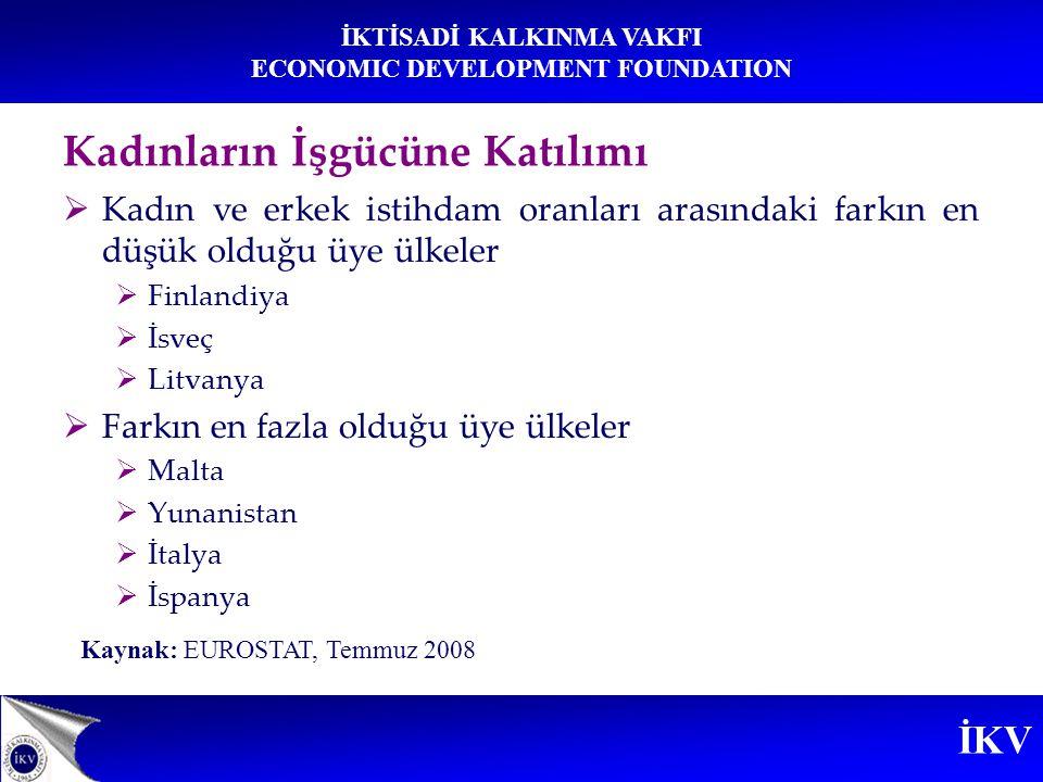 İKV İKTİSADİ KALKINMA VAKFI ECONOMIC DEVELOPMENT FOUNDATION AB Lizbon Stratejisi 2010 hedefi: %60 Türkiye'de mevcut durum: %26,6 Kadın İstihdamı (Türkiye – AB)
