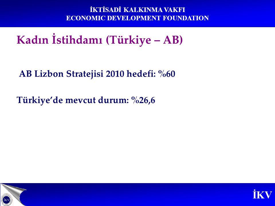 İKV İKTİSADİ KALKINMA VAKFI ECONOMIC DEVELOPMENT FOUNDATION AB Lizbon Stratejisi 2010 hedefi: %60 Türkiye'de mevcut durum: %26,6 Kadın İstihdamı (Türk