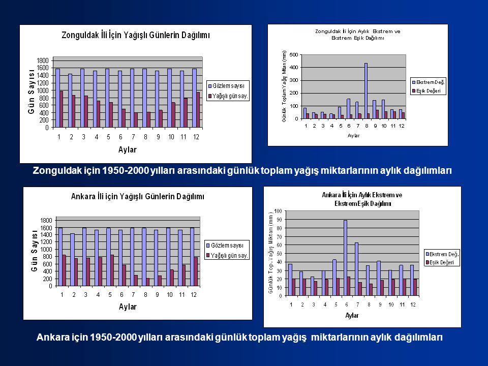 Ankara için 1950-2000 yılları arasındaki günlük toplam yağış miktarlarının aylık dağılımları Zonguldak için 1950-2000 yılları arasındaki günlük toplam