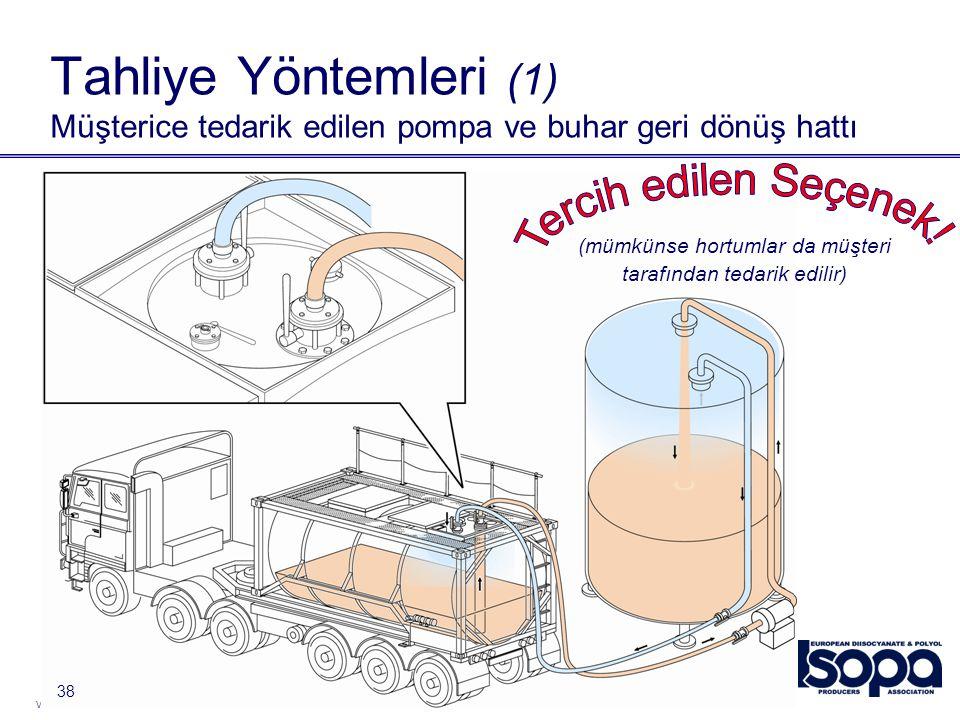 Version 2012 38 Tahliye Yöntemleri (1) Müşterice tedarik edilen pompa ve buhar geri dönüş hattı (mümkünse hortumlar da müşteri tarafından tedarik edil