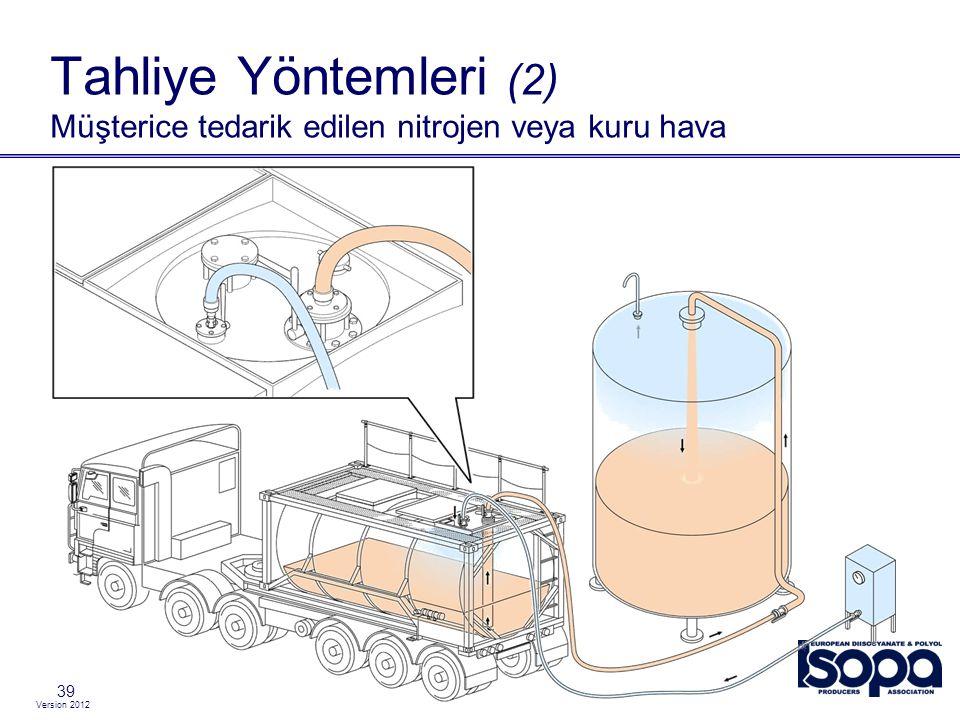 Version 2012 39 Tahliye Yöntemleri (2) Müşterice tedarik edilen nitrojen veya kuru hava