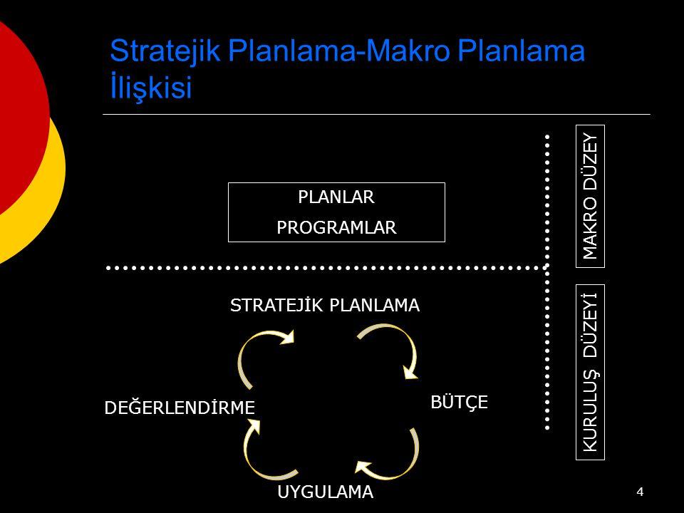 4 Stratejik Planlama-Makro Planlama İlişkisi MAKRO DÜZEY KURULUŞ DÜZEYİ PLANLAR PROGRAMLAR STRATEJİK PLANLAMA UYGULAMA BÜTÇE DEĞERLENDİRME