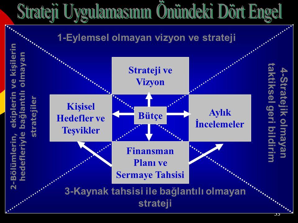 53 Aylık İncelemeler Strateji ve Vizyon Kişisel Hedefler ve Teşvikler Finansman Planı ve Sermaye Tahsisi 1-Eylemsel olmayan vizyon ve strateji 4-Stratejik olmayan taktiksel geri bildirim 2-Bölümlerin, ekiplerin ve kişilerin hedefleriyle bağlantılı olmayan stratejiler 3-Kaynak tahsisi ile bağlantılı olmayan strateji Bütçe