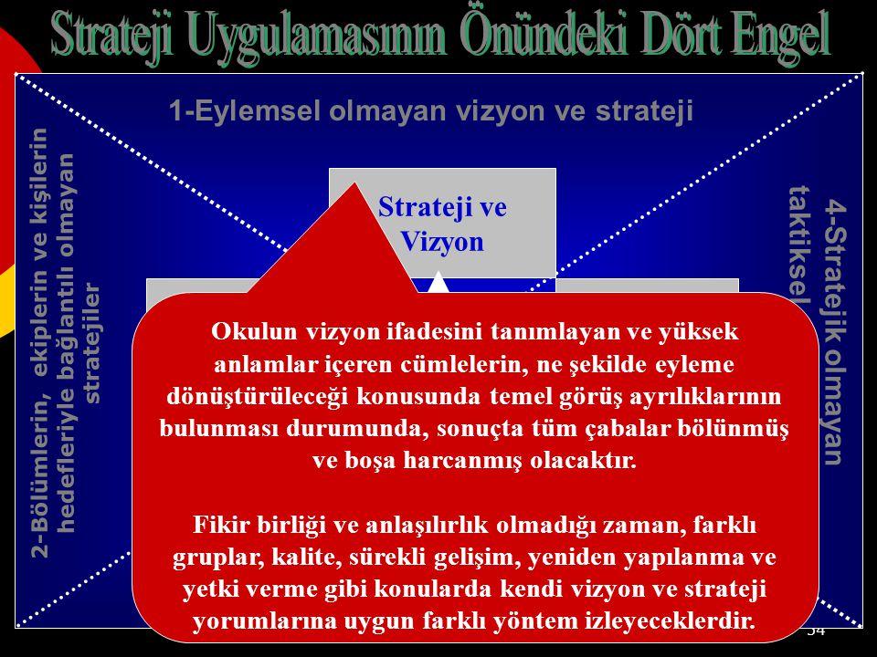 54 Aylık İncelemeler Strateji ve Vizyon Kişisel Hedefler ve Teşvikler Finansman Planı ve Sermaye Tahsisi 1-Eylemsel olmayan vizyon ve strateji 4-Stratejik olmayan taktiksel geri bildirim 2-Bölümlerin, ekiplerin ve kişilerin hedefleriyle bağlantılı olmayan stratejiler 3-Kaynak tahsisi ile bağlantılı olmayan strateji Bütçe Okulun vizyon ifadesini tanımlayan ve yüksek anlamlar içeren cümlelerin, ne şekilde eyleme dönüştürüleceği konusunda temel görüş ayrılıklarının bulunması durumunda, sonuçta tüm çabalar bölünmüş ve boşa harcanmış olacaktır.