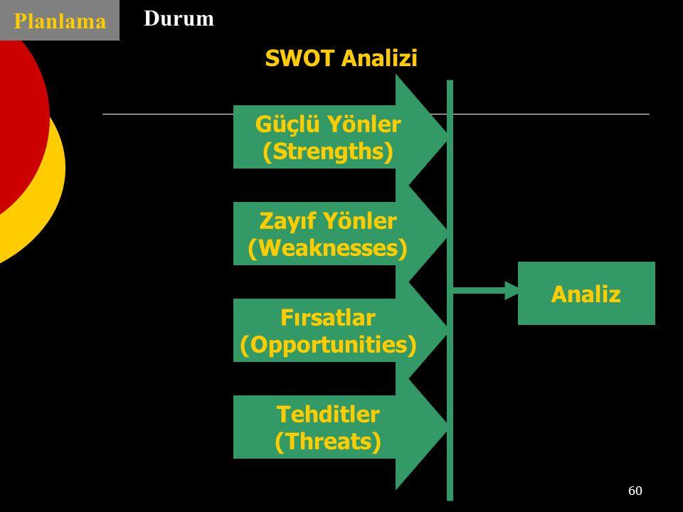 60 Planlama Durum SWOT Analizi Güçlü Yönler (Strengths) Zayıf Yönler (Weaknesses) Fırsatlar (Opportunities) Tehditler (Threats) Analiz