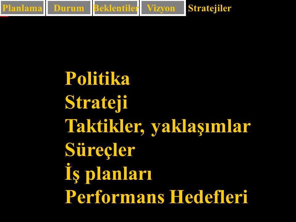63 PlanlamaDurum Politika Strateji Taktikler, yaklaşımlar Süreçler İş planları Performans Hedefleri BeklentilerVizyon Stratejiler