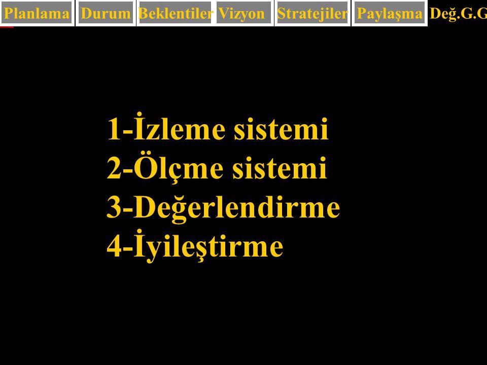 65 PlanlamaDurum 1-İzleme sistemi 2-Ölçme sistemi 3-Değerlendirme 4-İyileştirme BeklentilerVizyonStratejilerPaylaşma Değ.G.G