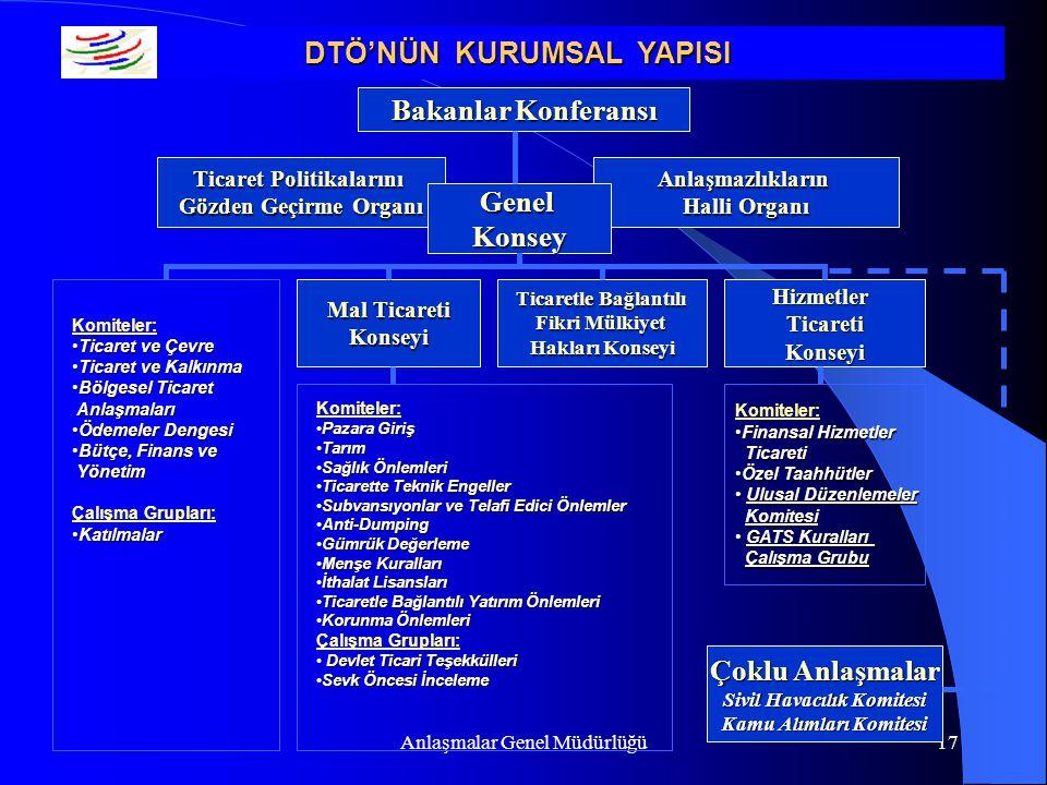 Anlaşmalar Genel Müdürlüğü17 Bakanlar Konferansı Anlaşmazlıkların Halli Organı Ticaret Politikalarını Gözden Geçirme Organı GenelKonsey Mal Ticareti K