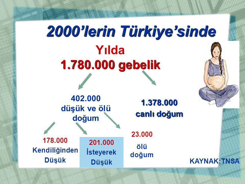 Yılda 1.780.000 gebelik 2000'lerin Türkiye'sinde 1.378.000 canlı doğum 402.000 düşük ve ölü doğum 178.000 Kendiliğinden Düşük 201.000 İsteyerek Düşük