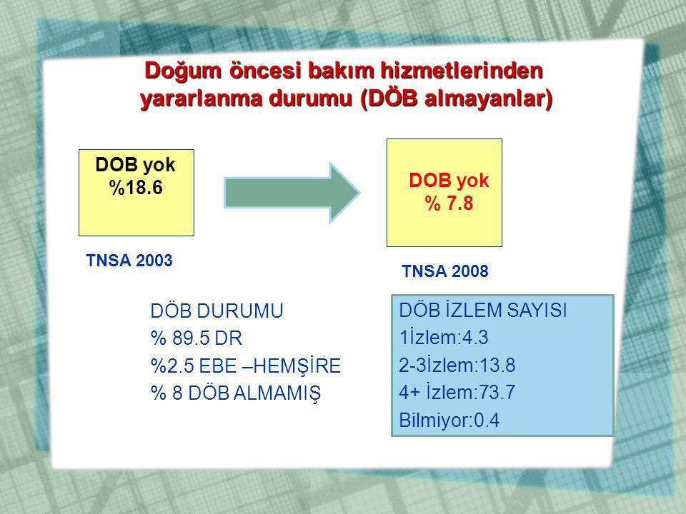Doğum öncesi bakım hizmetlerinden yararlanma durumu (DÖB almayanlar) TNSA 2003 DOB yok %18.6 DOB yok % 7.8 TNSA 2008 DÖB DURUMU % 89.5 DR %2.5 EBE –HE