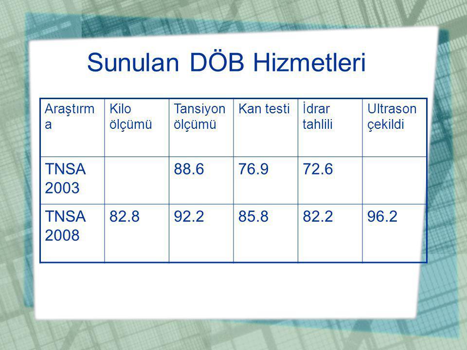Sunulan DÖB Hizmetleri Araştırm a Kilo ölçümü Tansiyon ölçümü Kan testiİdrar tahlili Ultrason çekildi TNSA 2003 88.676.972.6 TNSA 2008 82.892.285.882.296.2