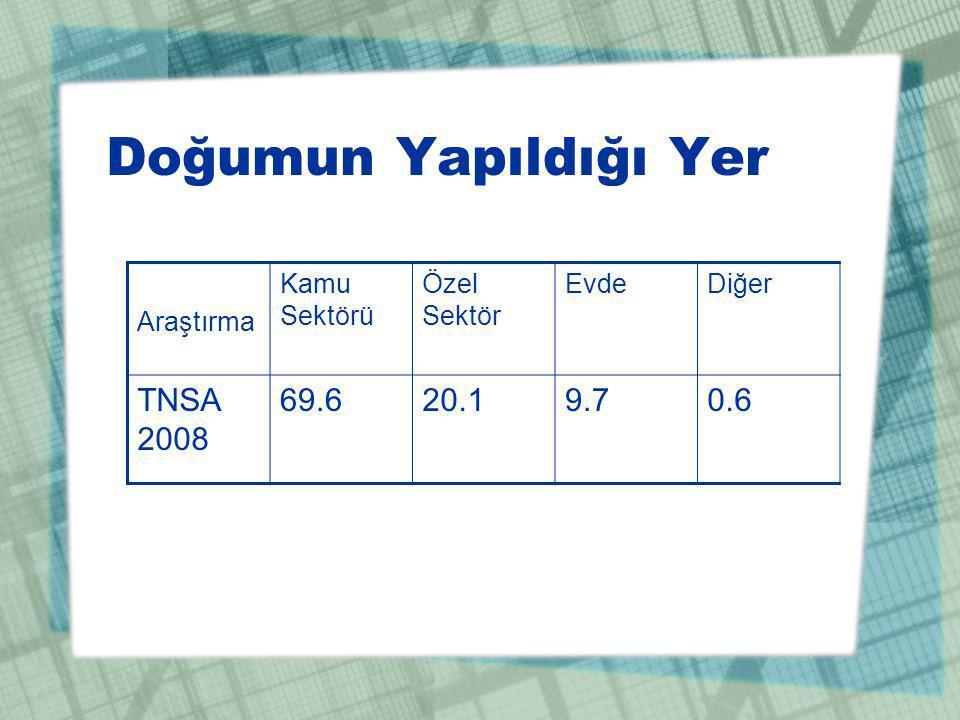 Doğumun Yapıldığı Yer Araştırma Kamu Sektörü Özel Sektör EvdeDiğer TNSA 2008 69.620.19.70.6