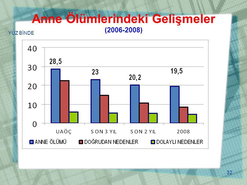 Anne Ölümlerindeki Gelişmeler (2006-2008) YÜZ BİNDE 32