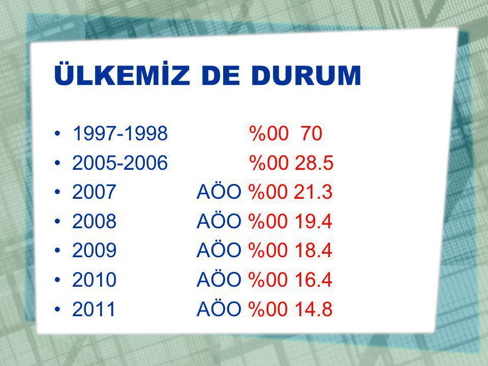 ÜLKEMİZ DE DURUM 1997-1998 %00 70 2005-2006 %00 28.5 2007 AÖO %00 21.3 2008 AÖO %00 19.4 2009 AÖO %00 18.4 2010 AÖO %00 16.4 2011 AÖO %00 14.8