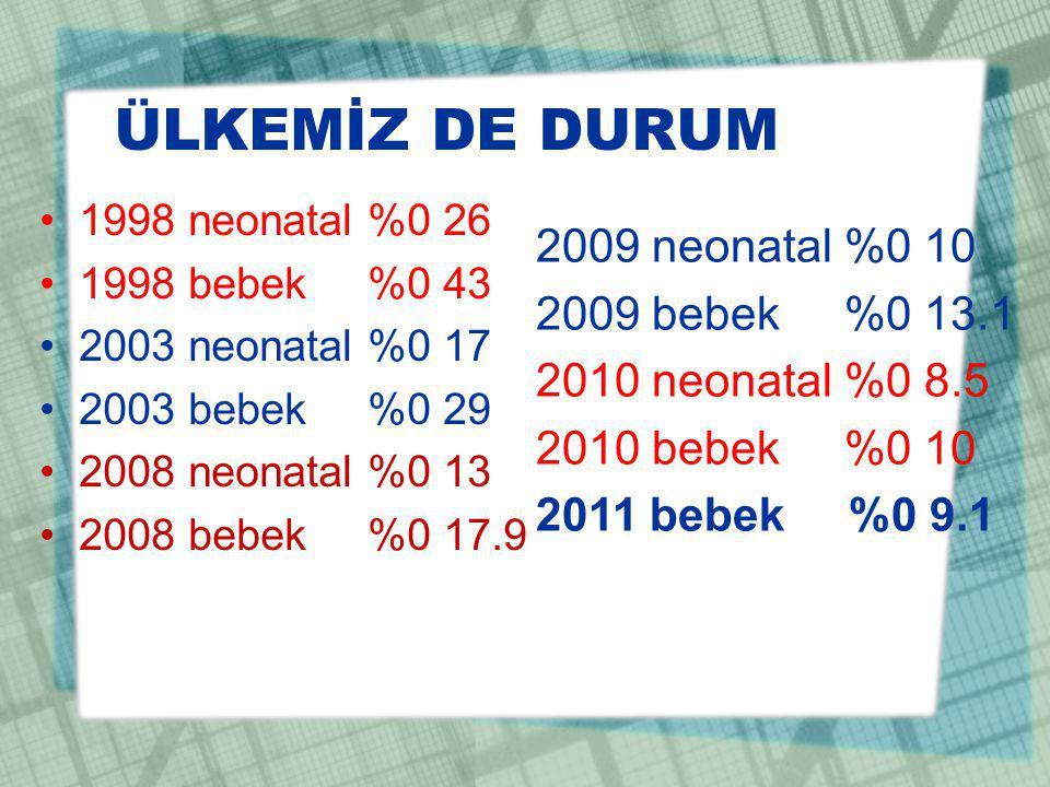 ÜLKEMİZ DE DURUM 1998 neonatal %0 26 1998 bebek %0 43 2003 neonatal %0 17 2003 bebek %0 29 2008 neonatal %0 13 2008 bebek %0 17.9 2009 neonatal %0 10 2009 bebek %0 13.1 2010 neonatal %0 8.5 2010 bebek %0 10 2011 bebek %0 9.1