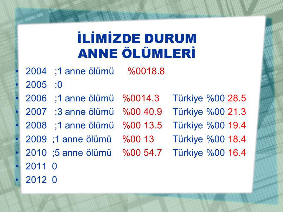 İLİMİZDE DURUM ANNE ÖLÜMLERİ 2004 ;1 anne ölümü %0018.8 2005 ;0 2006 ;1 anne ölümü %0014.3 Türkiye %00 28.5 2007 ;3 anne ölümü %00 40.9 Türkiye %00 21.3 2008 ;1 anne ölümü %00 13.5 Türkiye %00 19.4 2009 ;1 anne ölümü %00 13 Türkiye %00 18.4 2010 ;5 anne ölümü %00 54.7 Türkiye %00 16.4 2011 0 2012 0