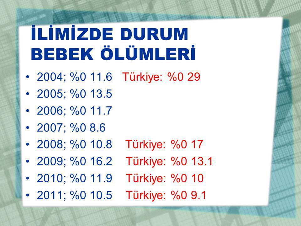 İLİMİZDE DURUM BEBEK ÖLÜMLERİ 2004; %0 11.6 Türkiye: %0 29 2005; %0 13.5 2006; %0 11.7 2007; %0 8.6 2008; %0 10.8 Türkiye: %0 17 2009; %0 16.2 Türkiye